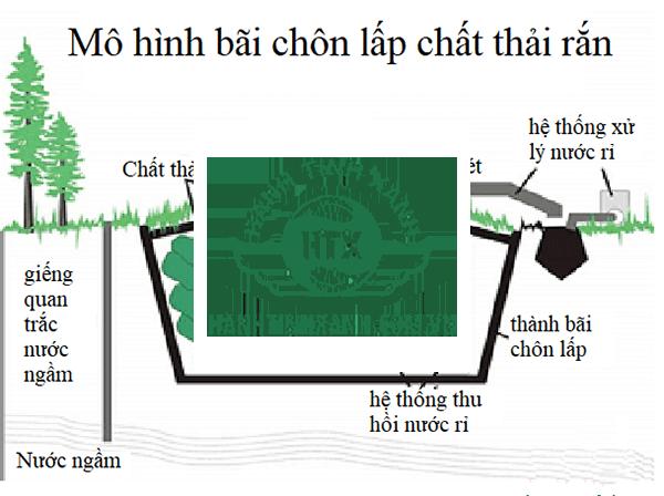 mo hinh tron lap rac thai